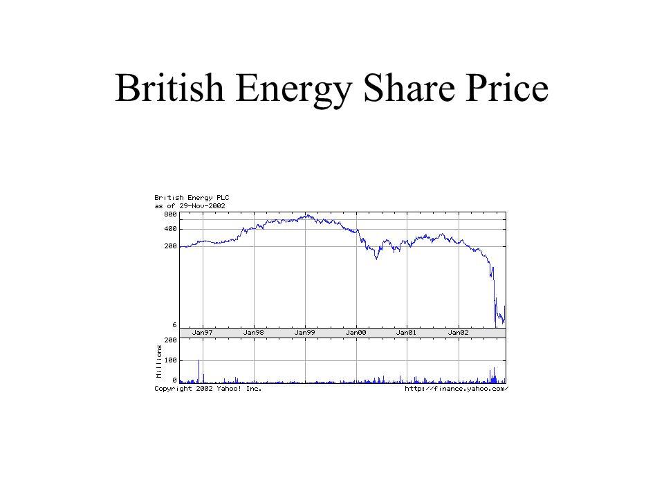 British Energy Share Price