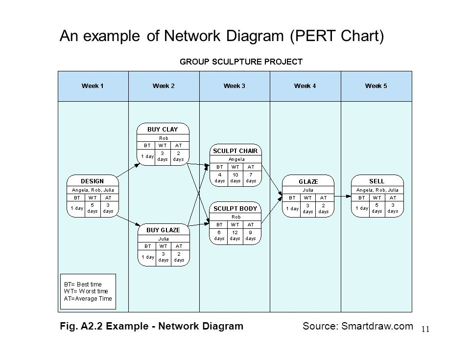 11 An example of Network Diagram (PERT Chart) Source: Smartdraw.com Fig.