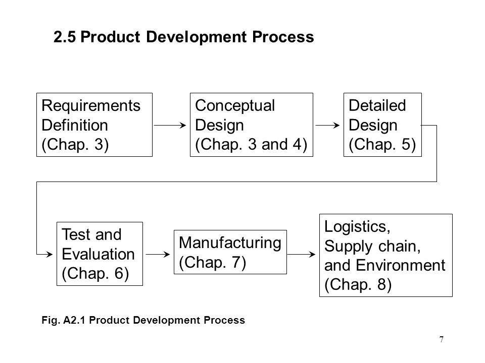 7 2.5 Product Development Process Requirements Definition (Chap.