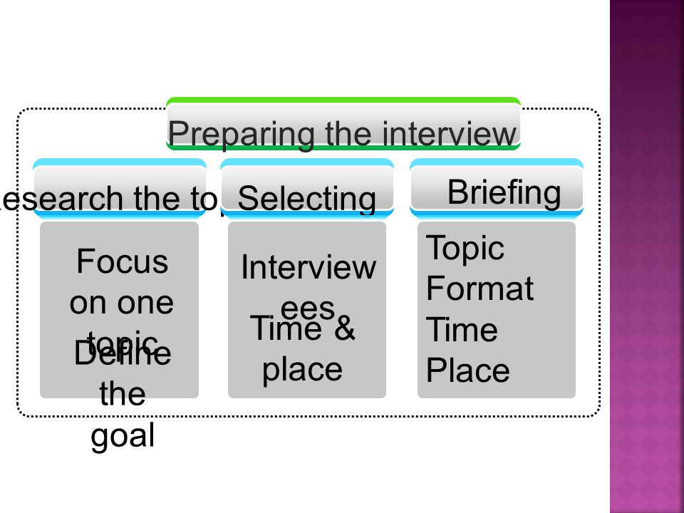 Focus on one topic Define the goal Research the topic Interview ees Time & place Selecting Topic Format Time Place Briefing zzzzzzzzz Preparing the interview