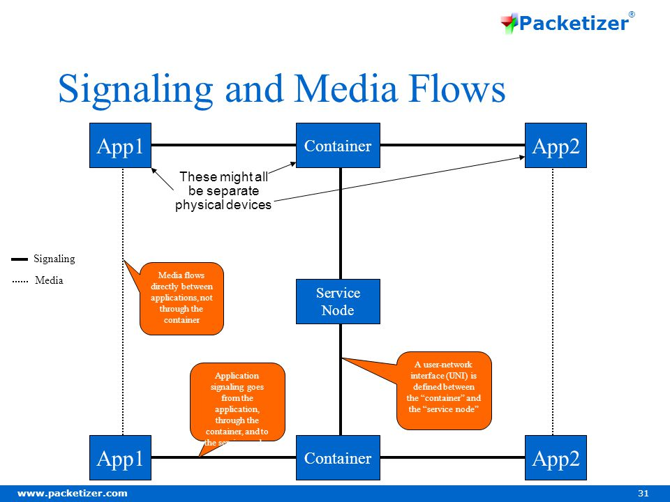 www.packetizer.com 31 Packetizer ® Signaling and Media Flows App1 Container App2 Service Node App1 Container App2 Media flows directly between applications, not through the container Application signaling goes from the application, through the container, and to the service nodes Signaling Media These might all be separate physical devices A user-network interface (UNI) is defined between the container and the service node