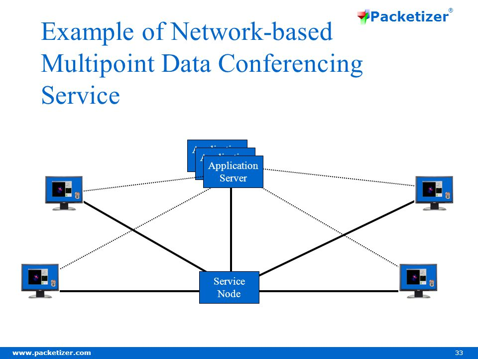www.packetizer.com 33 Packetizer ® Example of Network-based Multipoint Data Conferencing Service Application Server Application Server Service Node Application Server