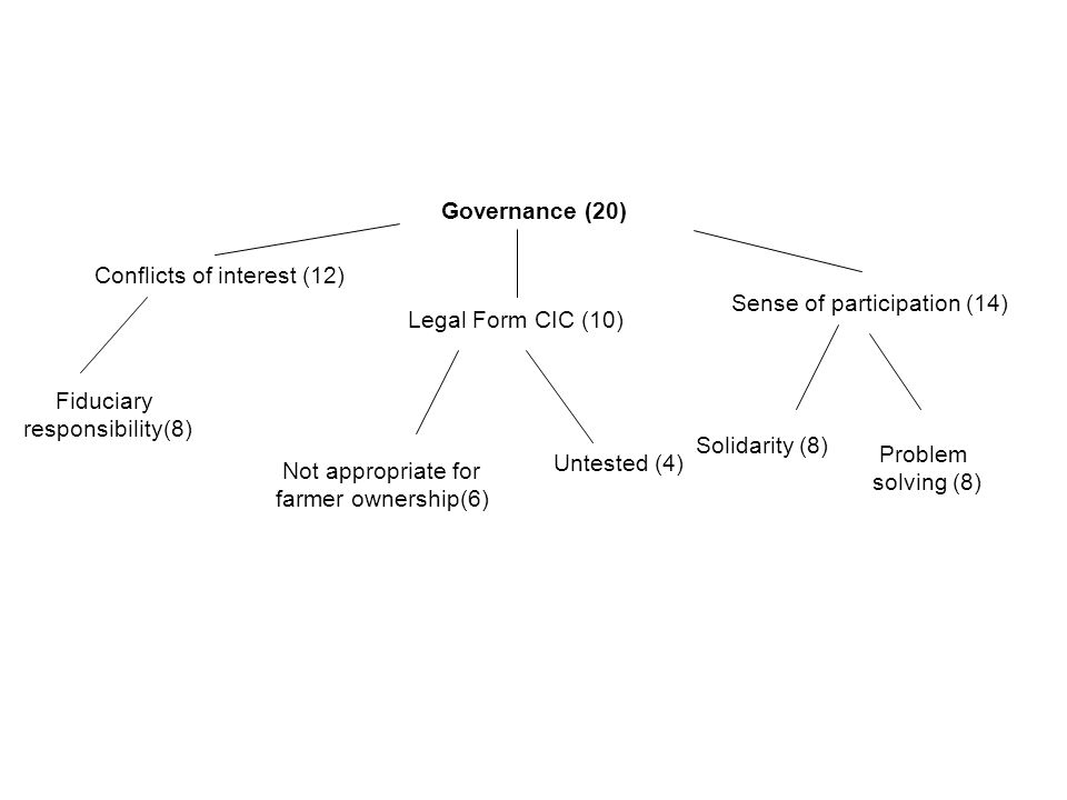 Governance (20) Conflicts of interest (12) Legal Form CIC (10) Fiduciary responsibility(8) Not appropriate for farmer ownership(6) Untested (4) Sense of participation (14) Problem solving (8) Solidarity (8)