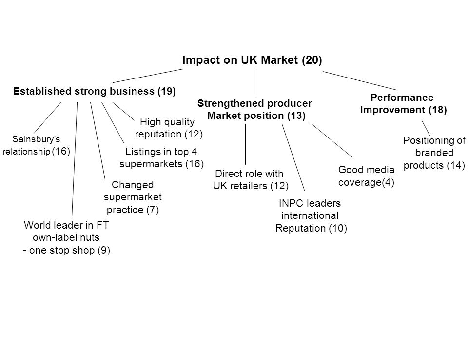 Impact of INPC (20) Unique producer partnership(13) Strengthened producer Market position (13) Advocacy work (10) Kerala AGM assembly (9) Cashew exchange (6) Growing international reputation (10) Influencing FLO (6) FLO (7) Across 3 continents, 3 languages (11) Impressive governance (4) Retailers (10) Sourcing board (5)