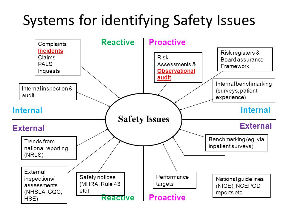 Systems for identifying Safety Issues f Safety Issues Reactive Proactive External Internal External inspections/ assessments (NHSLA, CQC, HSE) Safety notices (MHRA, Rule 43 etc) Benchmarking (eg.