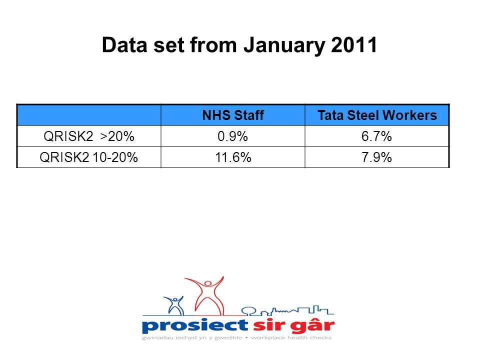 Data set from January 2011 NHS StaffTata Steel Workers QRISK2 >20%0.9%6.7% QRISK2 10-20%11.6%7.9%