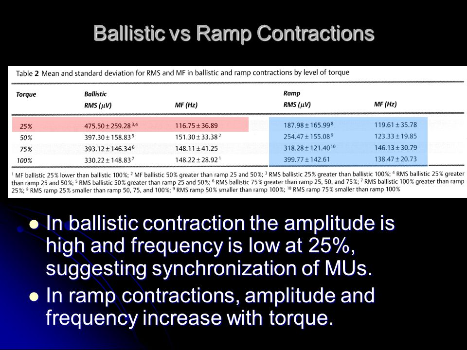 Ballistic vs Ramp Contractions In ballistic contraction the amplitude is high and frequency is low at 25%, suggesting synchronization of MUs.