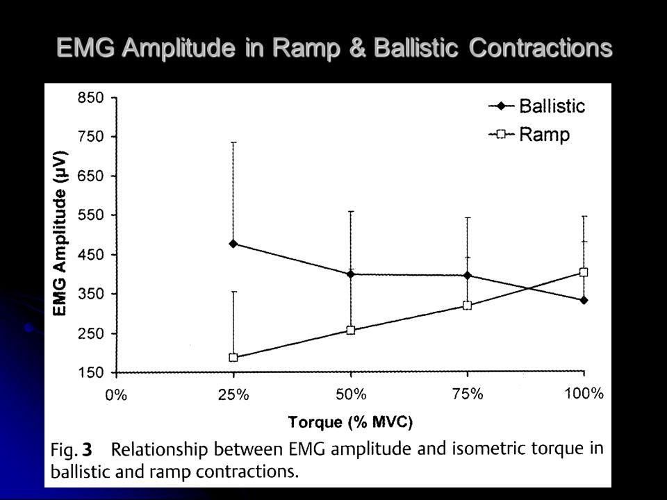 EMG Amplitude in Ramp & Ballistic Contractions