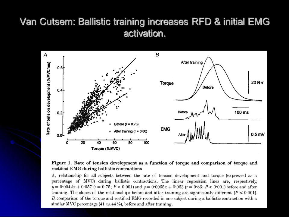 Van Cutsem: Ballistic training increases RFD & initial EMG activation.