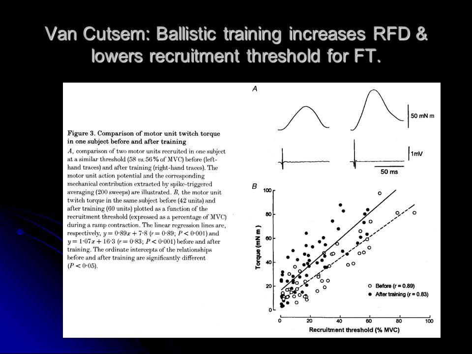 Van Cutsem: Ballistic training increases RFD & lowers recruitment threshold for FT.