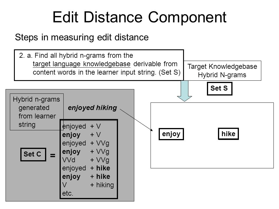 Edit Distance Component Steps in measuring edit distance 2. a. Find all hybrid n-grams from the target language knowledgebase derivable from content w