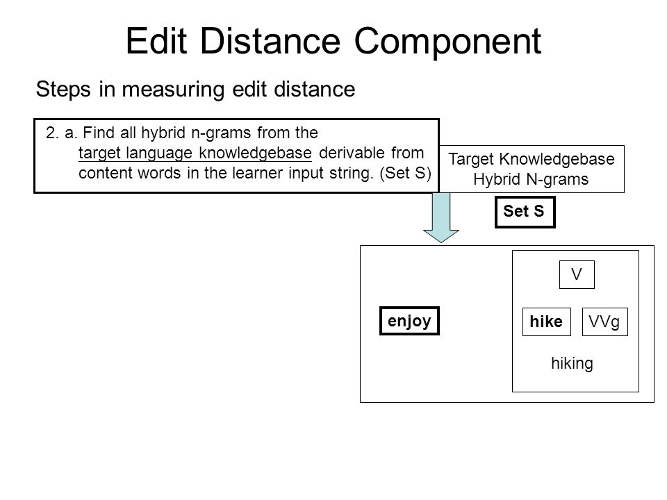 Edit Distance Component Steps in measuring edit distance 2.