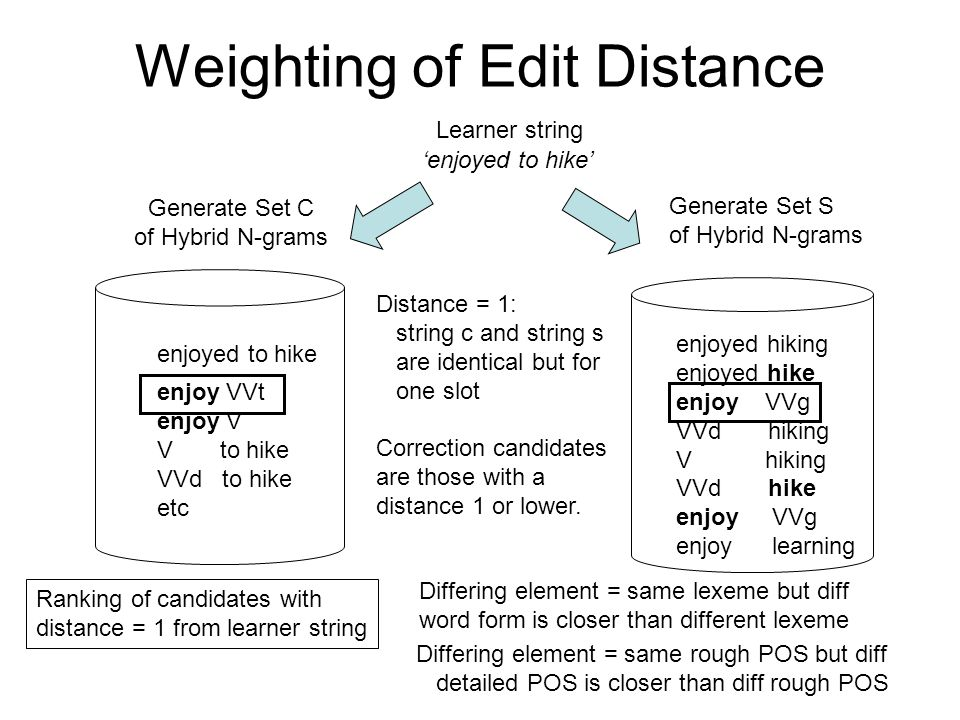 Weighting of Edit Distance 'enjoyed to hike' Learner string Generate Set C of Hybrid N-grams Generate Set S of Hybrid N-grams enjoyed to hike enjoy VVt enjoy V V to hike VVd to hike etc enjoyed hiking enjoyed hike enjoy VVg VVd hiking V hiking VVd hike enjoyVVg enjoylearning Distance = 1: string c and string s are identical but for one slot Correction candidates are those with a distance 1 or lower.