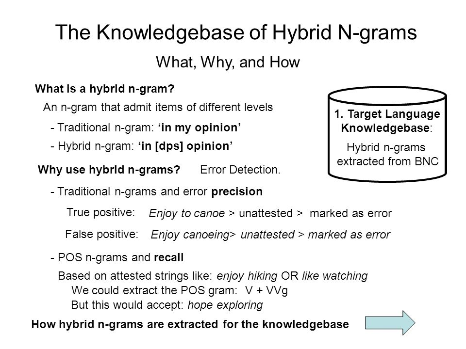 The Knowledgebase of Hybrid N-grams Hybrid n-grams extracted from BNC 1. Target Language Knowledgebase: What, Why, and How What is a hybrid n-gram? An