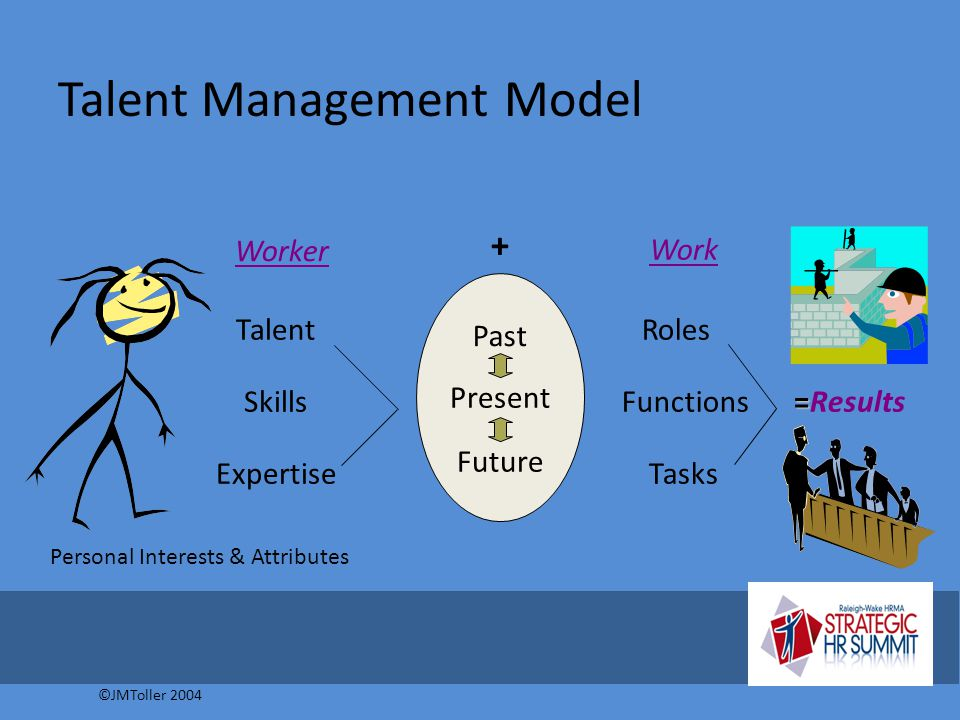 Talent Management Model ©JMToller 2004 Roles Functions Tasks Work = =Results Talent Skills Expertise Personal Interests & Attributes Worker Past Futur