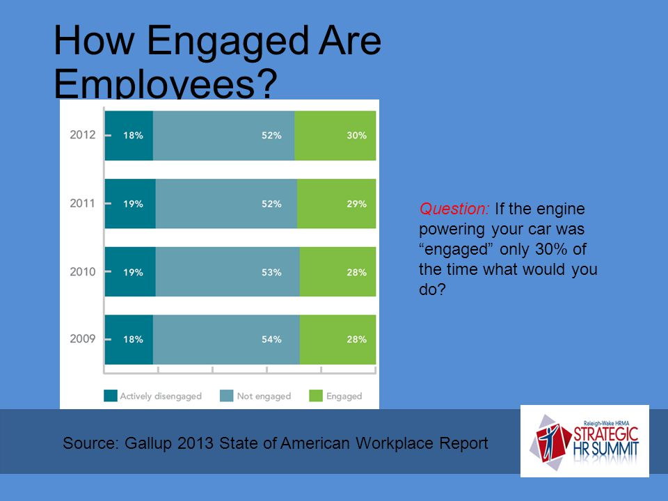 "How Engaged Are Employees? Source: Gallup 2013 State of American Workplace Report Question: If the engine powering your car was ""engaged"" only 30% of"