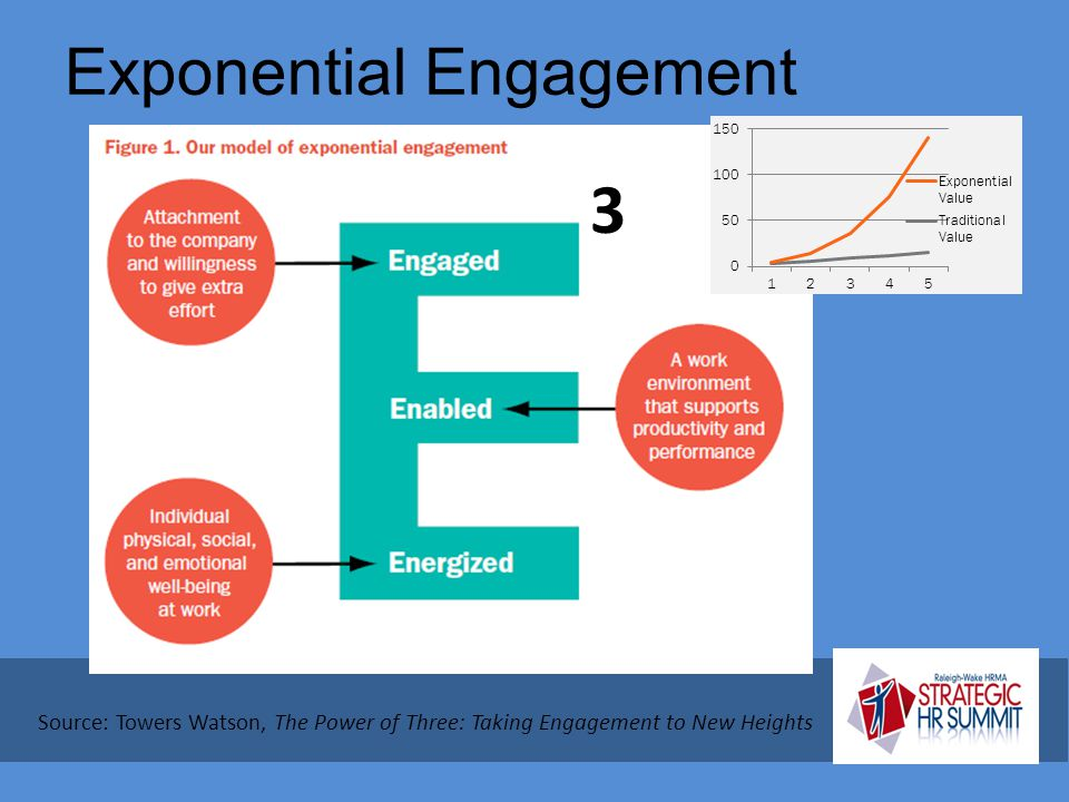 Exponential Engagement Source: Towers Watson, The Power of Three: Taking Engagement to New Heights 3