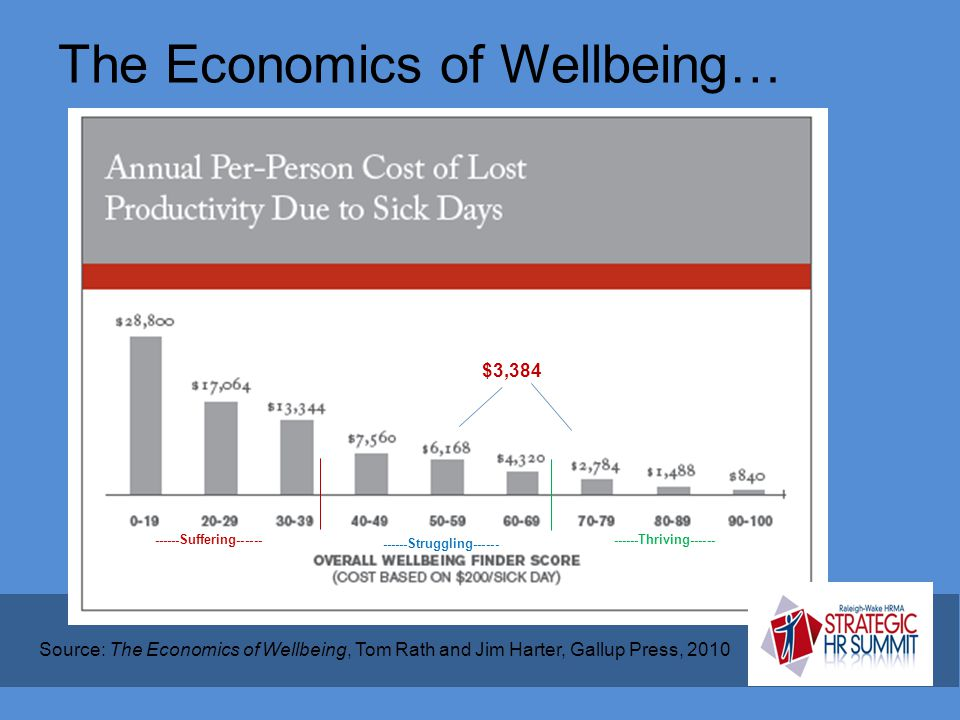 The Economics of Wellbeing… Source: The Economics of Wellbeing, Tom Rath and Jim Harter, Gallup Press, 2010 ------Suffering------ ------Struggling----