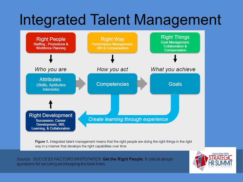 Integrated Talent Management Source: SUCCESS FACTORS WHITEPAPER: Get the Right People: 9 critical design questions for securing and keeping the best h