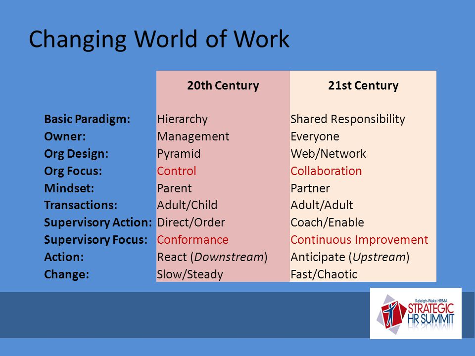 Changing World of Work 20th Century21st Century Basic Paradigm:HierarchyShared Responsibility Owner:ManagementEveryone Org Design:PyramidWeb/Network O