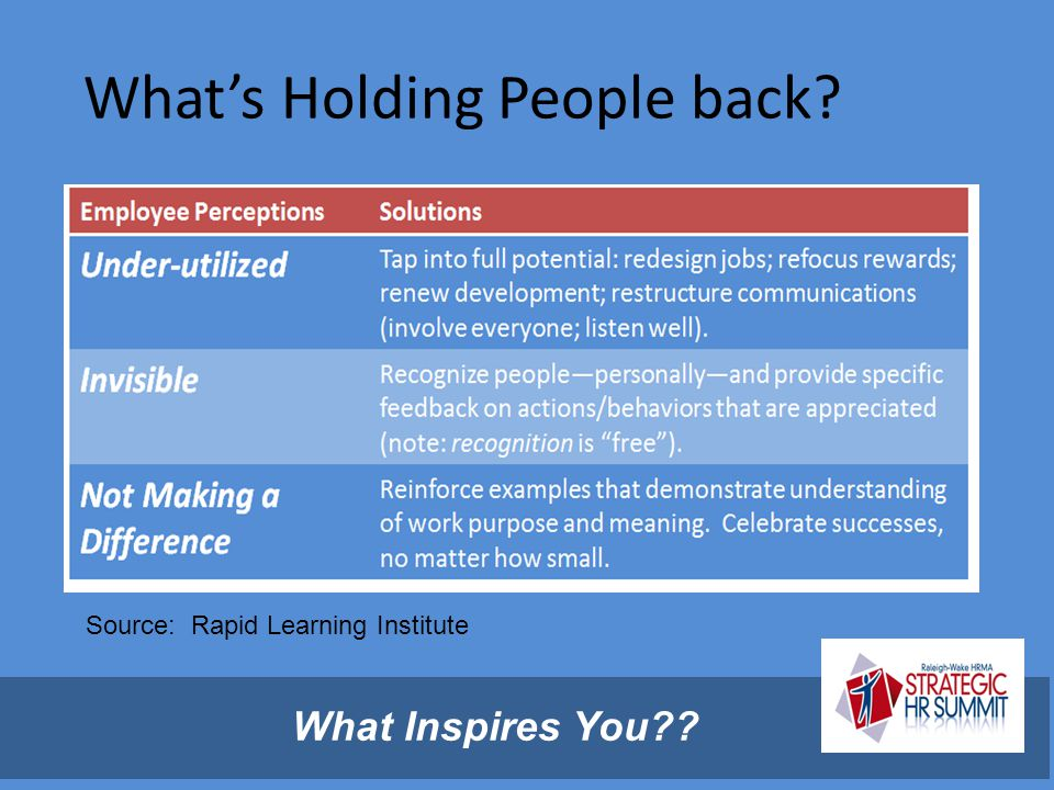 What's Holding People back? Source: Rapid Learning Institute What Inspires You??