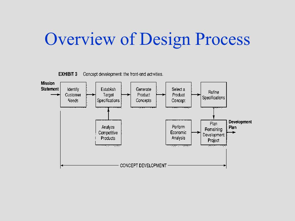 Overview of Design Process