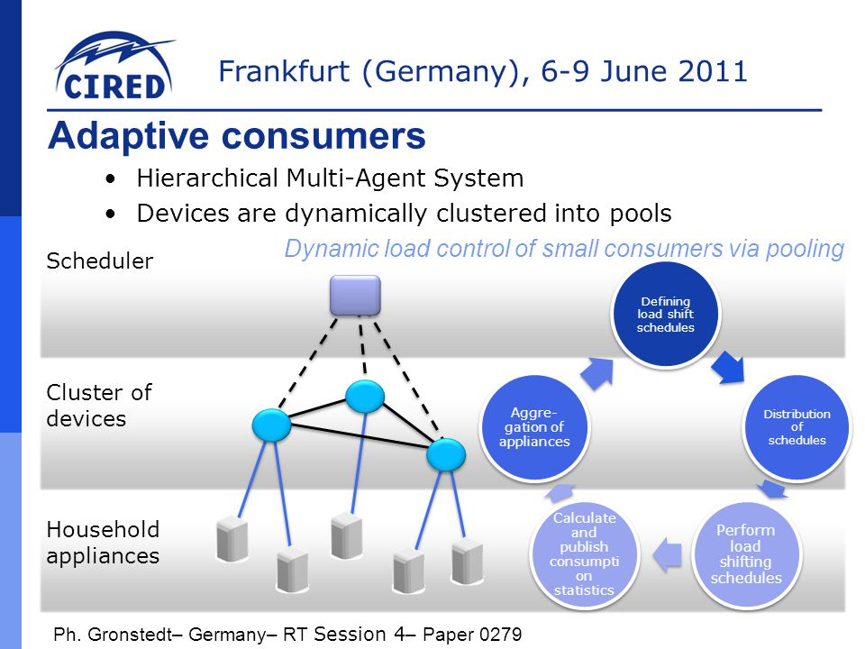 Frankfurt (Germany), 6-9 June 2011 Adaptive consumers Household appliances Cluster of devices Scheduler Dynamic load control of small consumers via pooling Hierarchical Multi-Agent System Devices are dynamically clustered into pools Defining load shift schedules Distribution of schedules Perform load shifting schedules Calculate and publish consumpti on statistics Aggre- gation of appliances Ph.