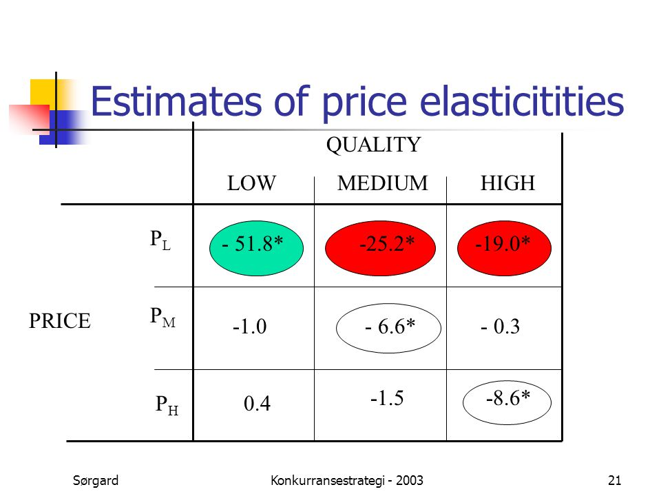 SørgardKonkurransestrategi - 200321 Estimates of price elasticitities QUALITY LOWMEDIUMHIGH PRICE PLPL PMPM PHPH - 51.8*-25.2*-19.0* - 6.6*- 0.3 0.4 -