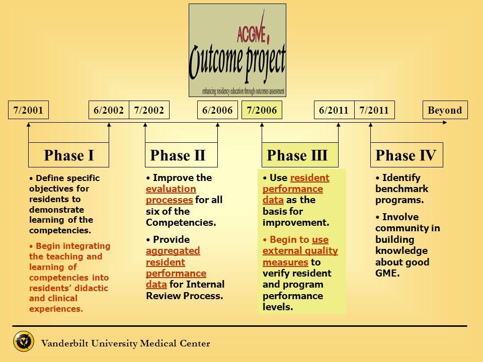 Vanderbilt University Medical Center Phase IPhase IIPhase IIIPhase IV 7/20016/20027/20027/20116/20067/20066/2011Beyond Improve the evaluation processe
