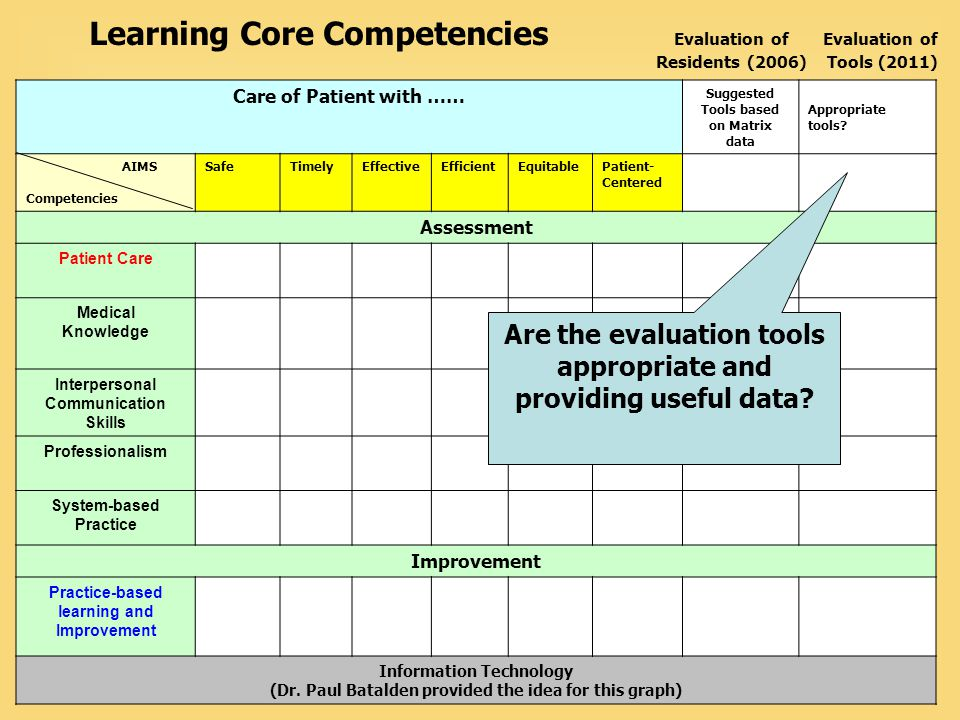 Vanderbilt University Medical Center Care of Patient with …… Suggested Tools based on Matrix data Appropriate tools? AIMS Competencies SafeTimelyEffec