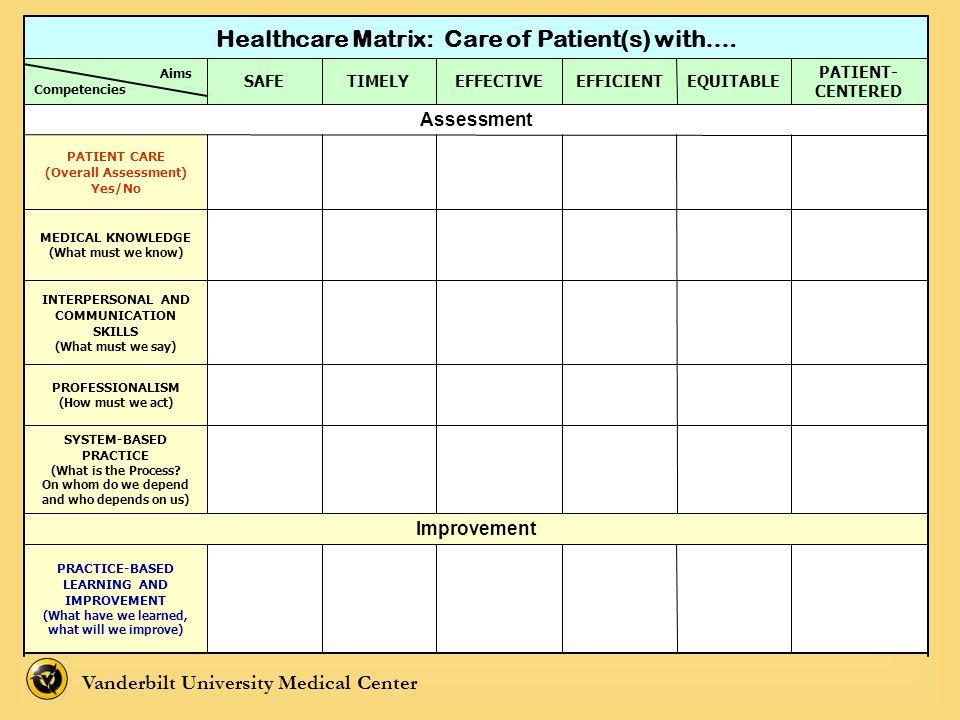 Vanderbilt University Medical Center PRACTICE-BASED LEARNING AND IMPROVEMENT (What have we learned, what will we improve) Improvement SYSTEM-BASED PRA