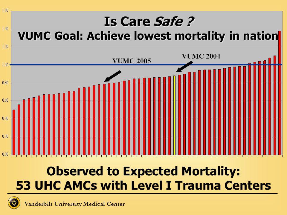 Vanderbilt University Medical Center Is Care Safe ? VUMC Goal: Achieve lowest mortality in nation VUMC 2004 VUMC 2005 Observed to Expected Mortality: