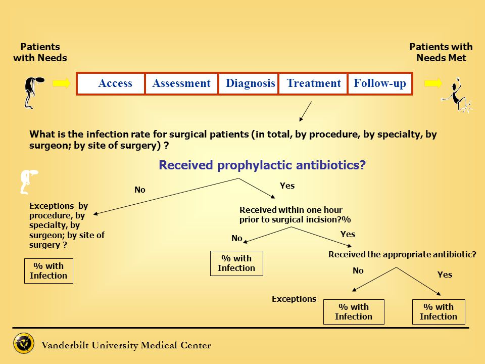 Vanderbilt University Medical Center What is the infection rate for surgical patients (in total, by procedure, by specialty, by surgeon; by site of su