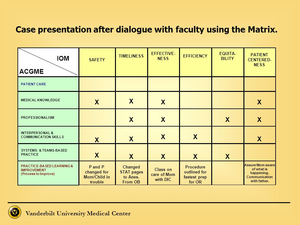 Vanderbilt University Medical Center IOM ACGME SAFETY TIMELINESS EFFECTIVE- NESS EFFICIENCY EQUITA- BILITY PATIENT CENTERED- NESS PATIENT CARE MEDICAL