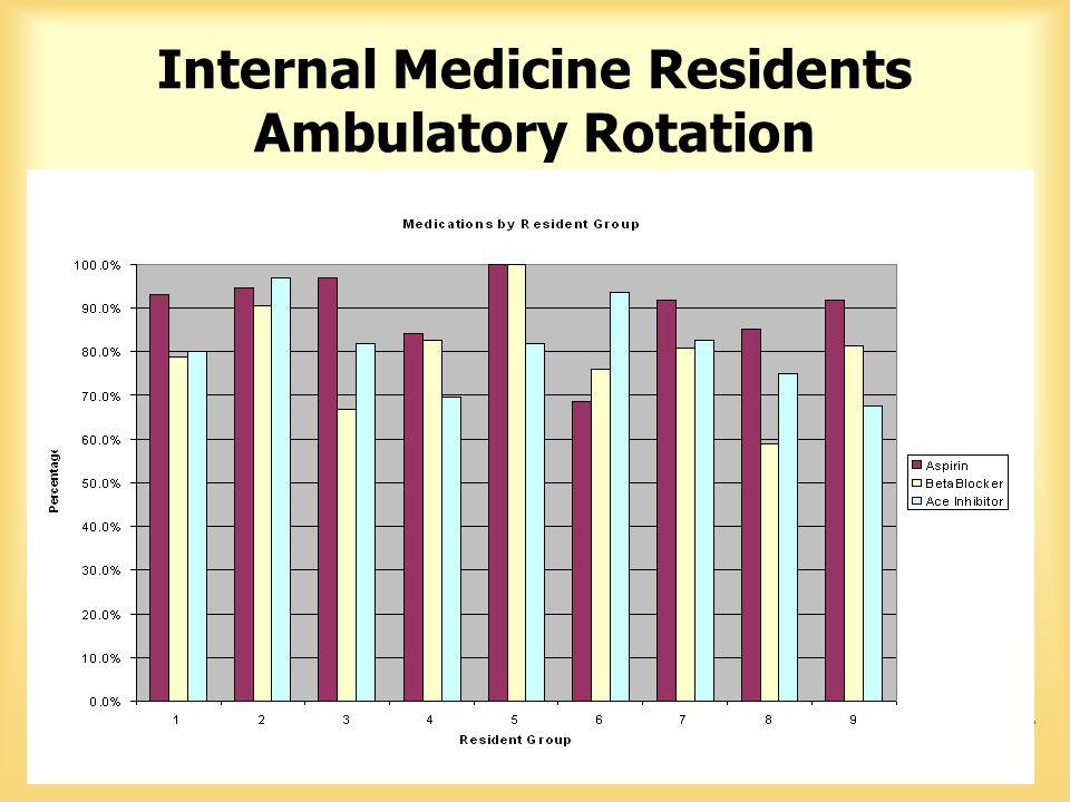 Vanderbilt University Medical Center Internal Medicine Residents Ambulatory Rotation