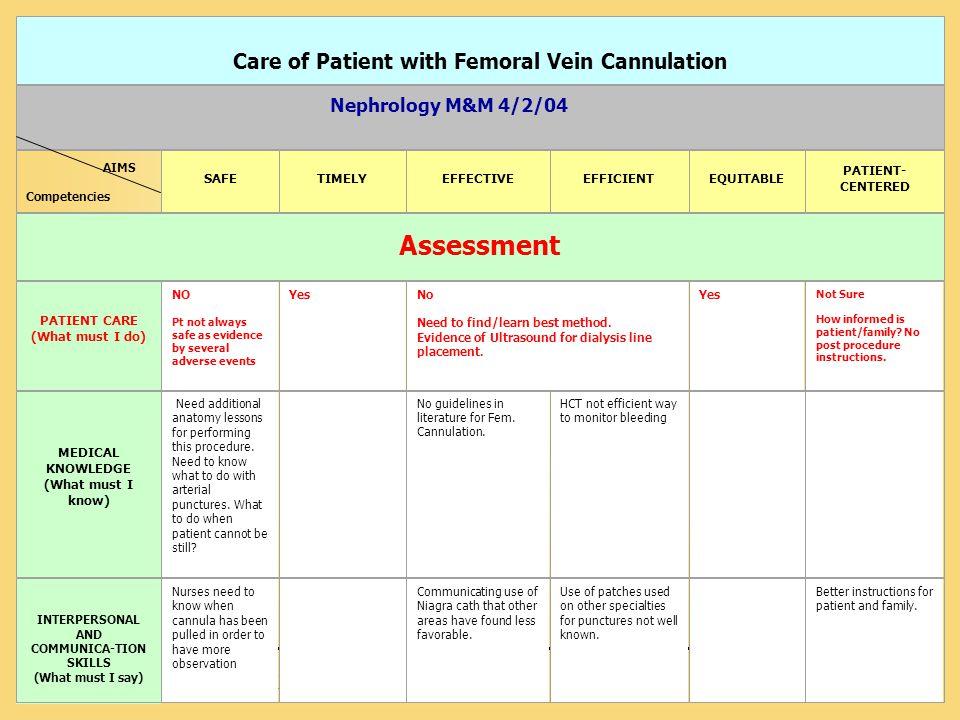 Vanderbilt University Medical Center Care of Patient with Femoral Vein Cannulation AIMS Competencies SAFETIMELYEFFECTIVEEFFICIENTEQUITABLE PATIENT- CE
