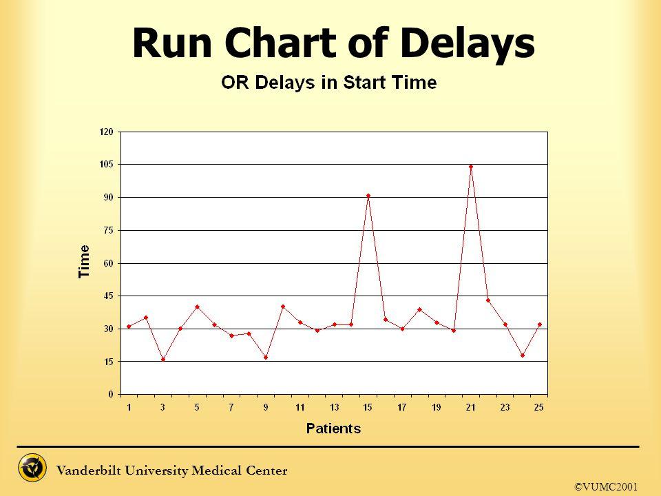 Vanderbilt University Medical Center Run Chart of Delays ©VUMC2001