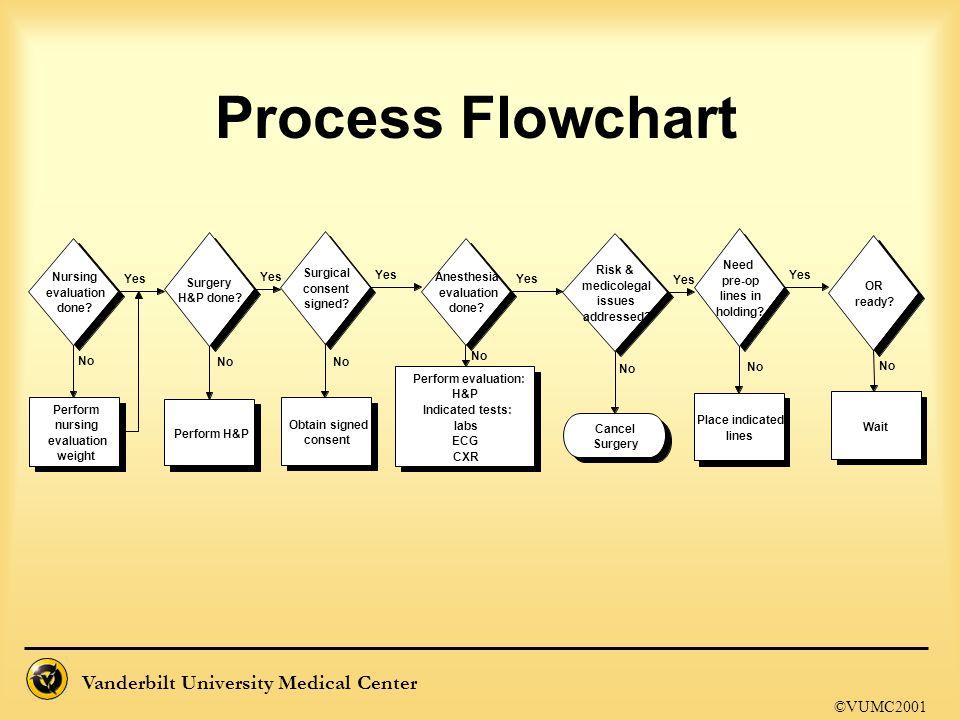 Vanderbilt University Medical Center Process Flowchart ©VUMC2001