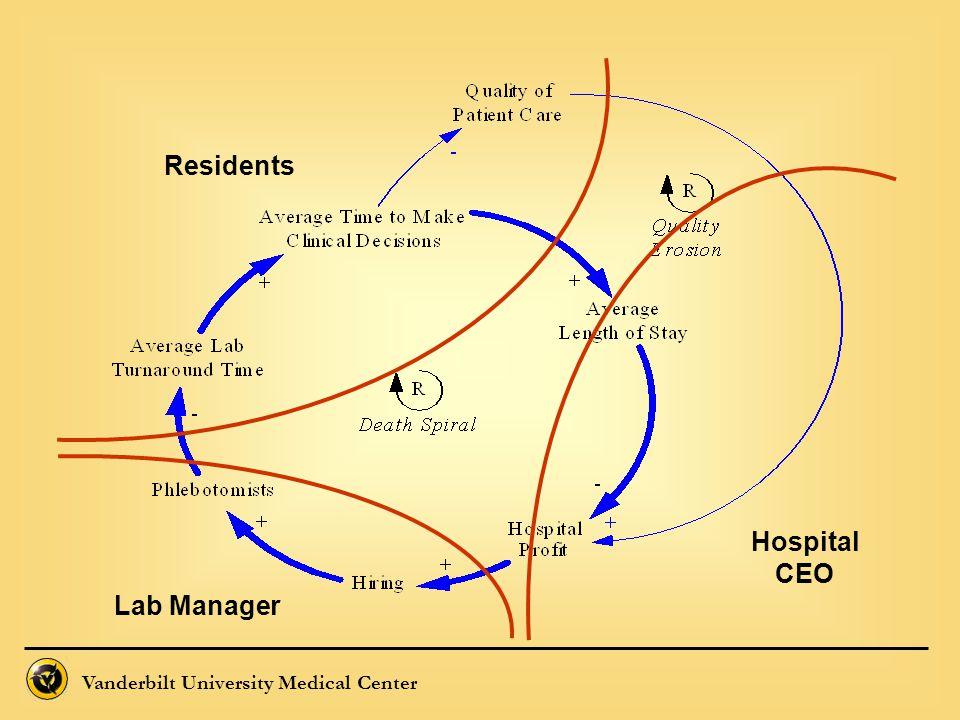 Vanderbilt University Medical Center Lab Manager Residents Hospital CEO