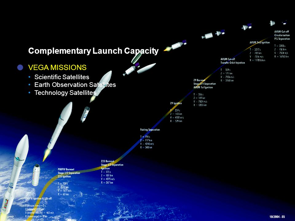 10/2004 - 85 Complementary Launch Capacity VEGA MISSIONS Scientific Satellites Earth Observation Satellites Technology Satellites