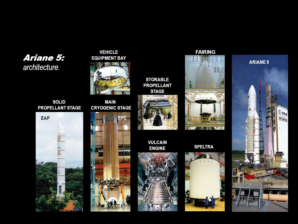 STORABLE PROPELLANT STAGE VULCAIN ENGINE SOLID PROPELLANT STAGE EAP VEHICLE EQUIPMENT BAY MAIN CRYOGENIC STAGE EPC FAIRING SPELTRA ARIANE 5 Ariane 5: architecture.