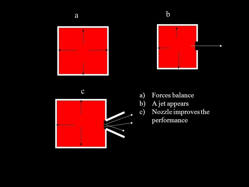a)Forces balance b)A jet appears c)Nozzle improves the performance a b c