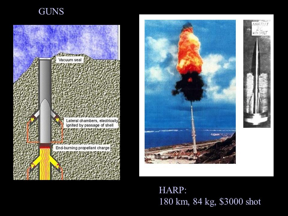 GUNS HARP: 180 km, 84 kg, $3000 shot