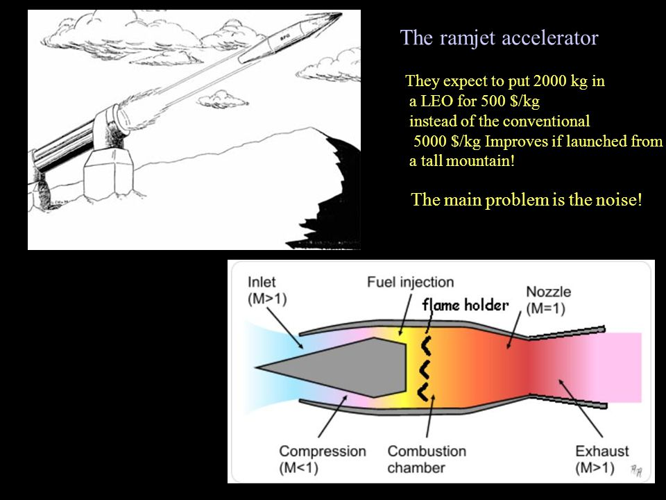 The ramjet accelerator They expect to put 2000 kg in a LEO for 500 $/kg instead of the conventional 5000 $/kg Improves if launched from a tall mountain.