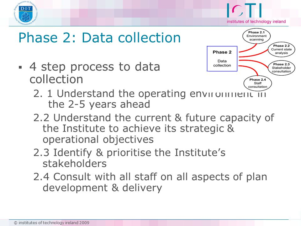 © institutes of technology ireland 2009 Phase 2: Data collection  4 step process to data collection 2. 1 Understand the operating environment in the