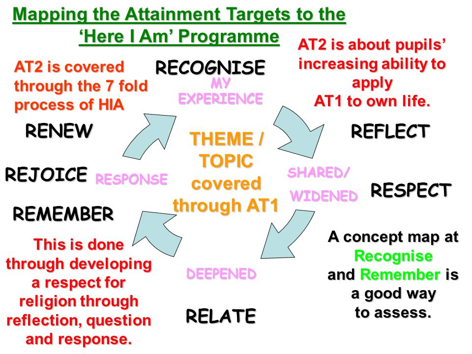 DEEPENED RESPONSE MY EXPERIENCE THEME / TOPIC covered through AT1 SHARED/ SHARED/ WIDENED WIDENED RECOGNISE REFLECT RELATE RELATE REMEMBER RENEW REJOICE AT2 is covered through the 7 fold process of HIA A concept map at Recognise and Remember is a good way to assess.