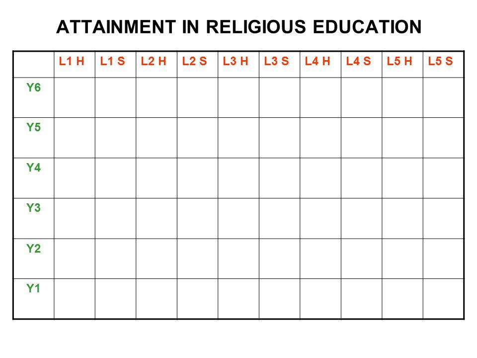 ATTAINMENT IN RELIGIOUS EDUCATION L1 HL1 SL2 HL2 SL3 HL3 SL4 HL4 SL5 HL5 S Y6 Y5 Y4 Y3 Y2 Y1
