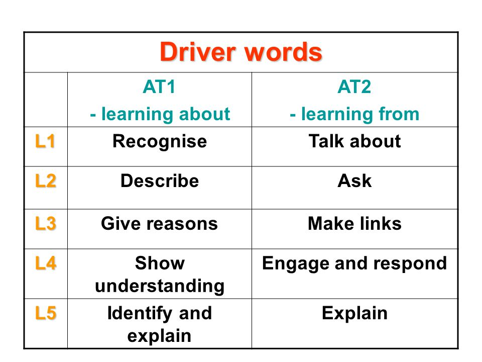 Driver words AT1 - learning about AT2 - learning from L1RecogniseTalk about L2DescribeAsk L3Give reasonsMake links L4Show understanding Engage and respond L5Identify and explain Explain
