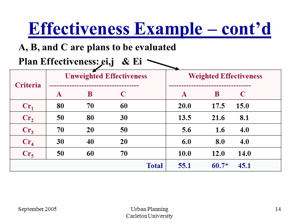 September 2005Urban Planning Carleton University 14 Effectiveness Example – cont'd A, B, and C are plans to be evaluated Plan Effectiveness: ei,j & Ei Criteria Unweighted Effectiveness ------------------------------------ A B C Weighted Effectiveness --------------------------------- A B C Cr 1 80 70 60 20.0 17.5 15.0 Cr 2 50 80 30 13.5 21.6 8.1 Cr 3 70 20 50 5.6 1.6 4.0 Cr 4 30 40 20 6.0 8.0 4.0 Cr 5 50 60 70 10.0 12.0 14.0 Total 55.1 60.7* 45.1