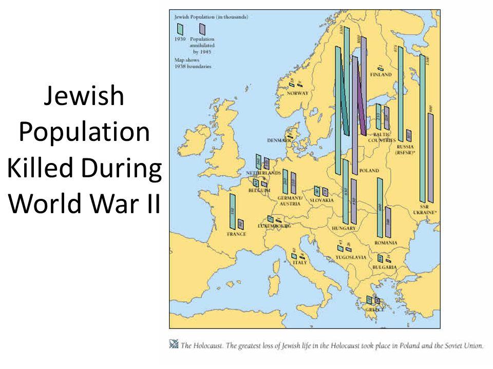 Jewish Population Killed During World War II